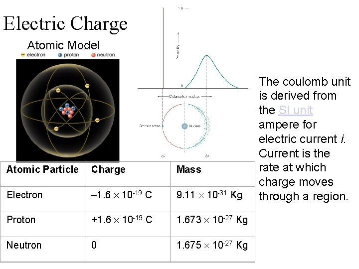 Electric Charge Atomic Model Atomic Particle Charge Mass Electron – 1. 6 10 -19