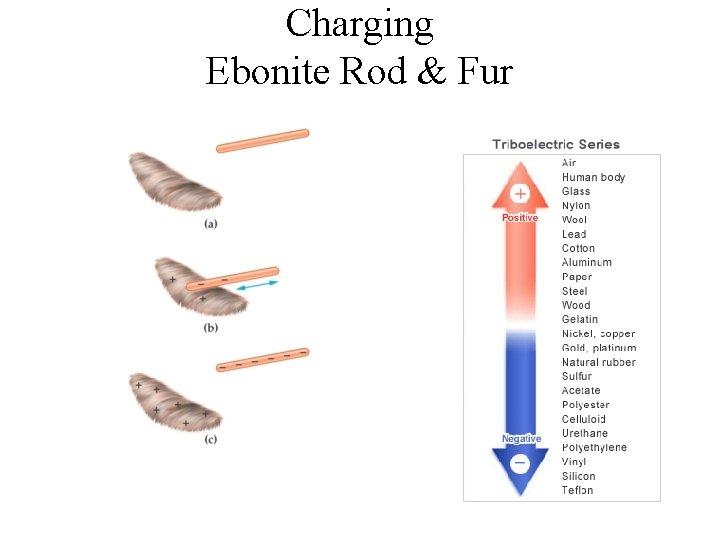 Charging Ebonite Rod & Fur