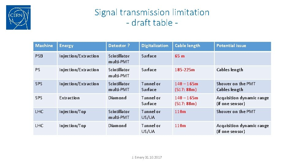 Signal transmission limitation - draft table Machine Energy Detector ? Digitalization Cable length PSB