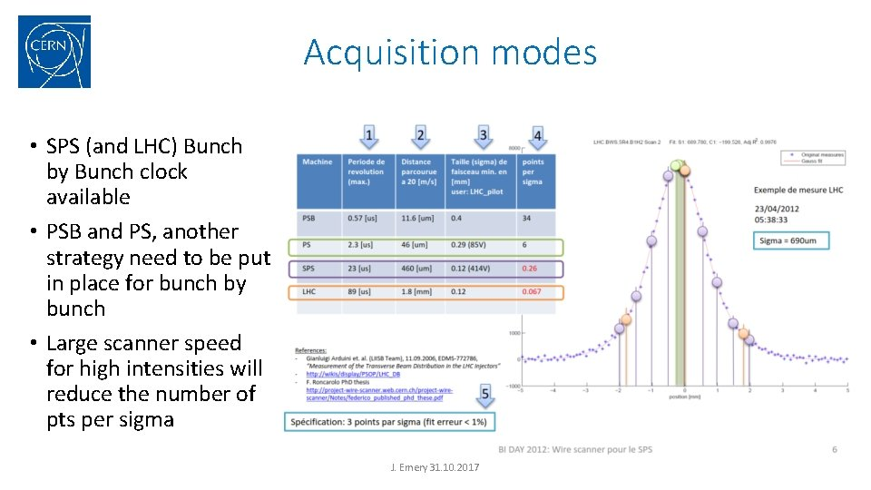 Acquisition modes • SPS (and LHC) Bunch by Bunch clock available • PSB and