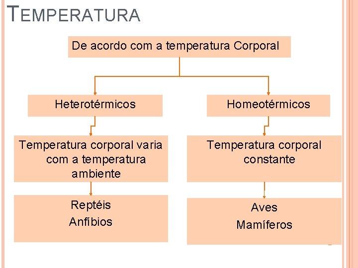 TEMPERATURA De acordo com a temperatura Corporal Heterotérmicos Homeotérmicos Temperatura corporal varia com a