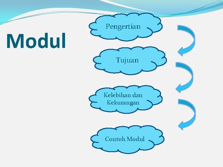 Modul Pengertian Tujuan Kelebihan dan Kekurangan Contoh Modul