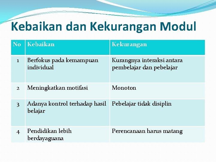 Kebaikan dan Kekurangan Modul No Kebaikan Kekurangan 1 Berfokus pada kemampuan individual Kurangnya interaksi