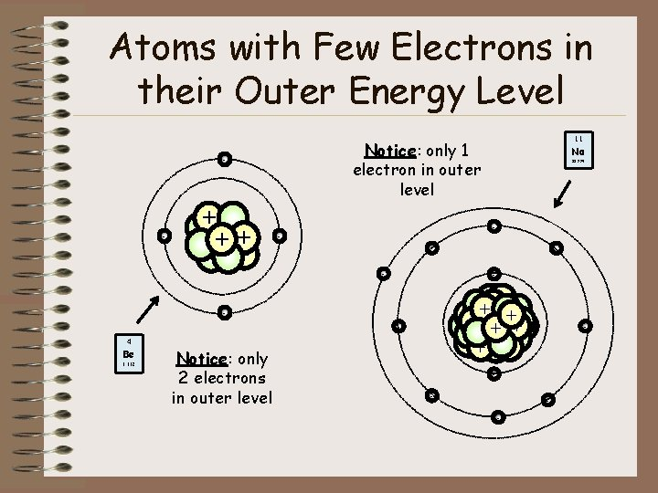 Atoms with Few Electrons in their Outer Energy Level Notice: only 1 electron in