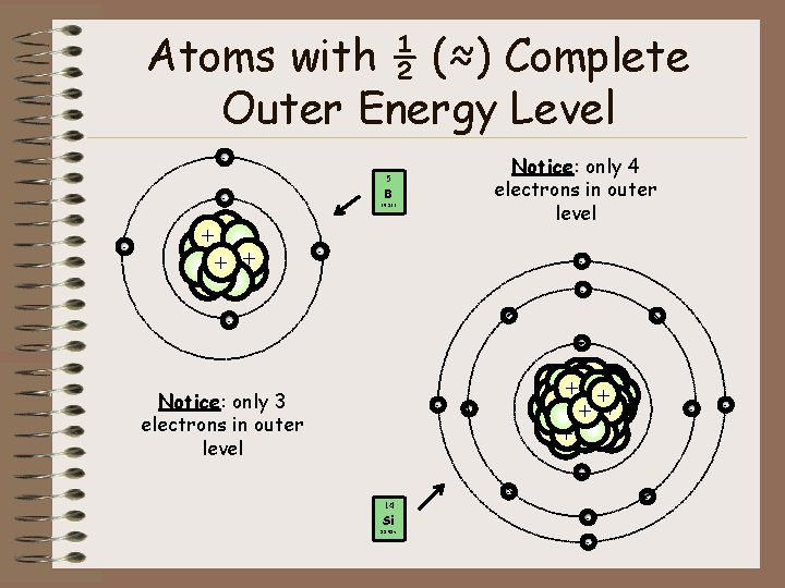 Atoms with ½ (≈) Complete Outer Energy Level Notice: only 4 electrons in outer