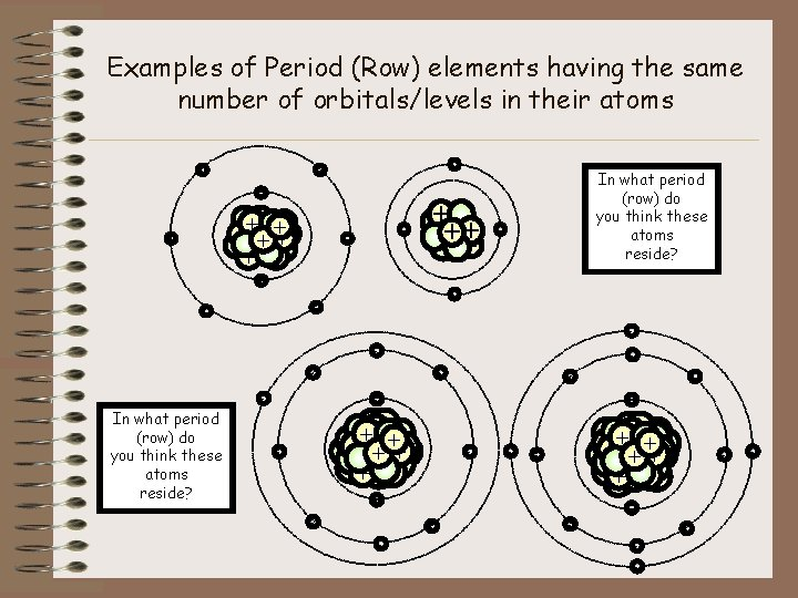 Examples of Period (Row) elements having the same number of orbitals/levels in their atoms