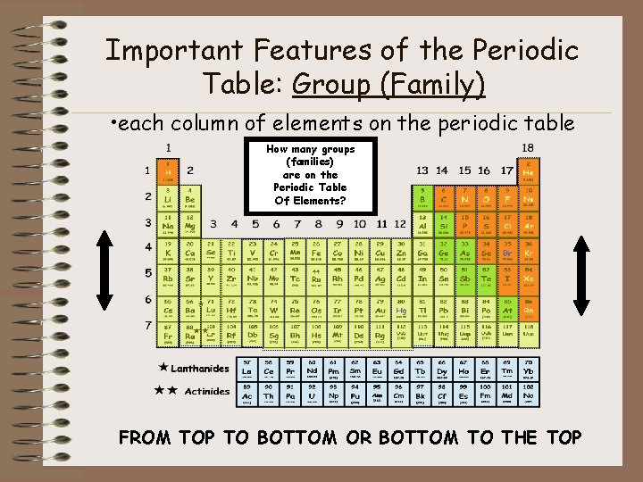 Important Features of the Periodic Table: Group (Family) • each column of elements on