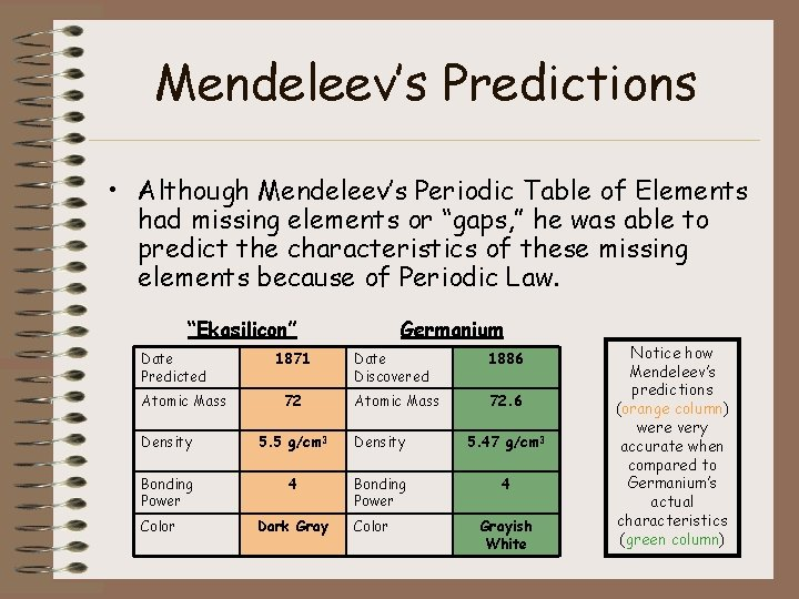 """Mendeleev's Predictions • Although Mendeleev's Periodic Table of Elements had missing elements or """"gaps,"""