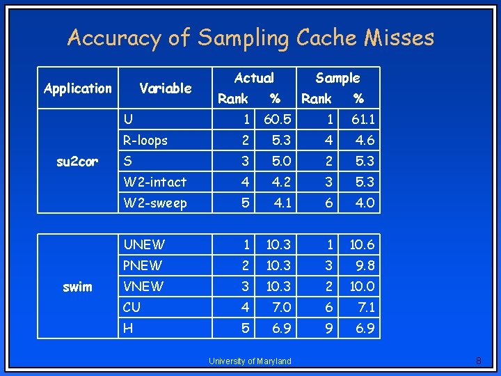 Accuracy of Sampling Cache Misses Application su 2 cor swim Variable Actual Rank %