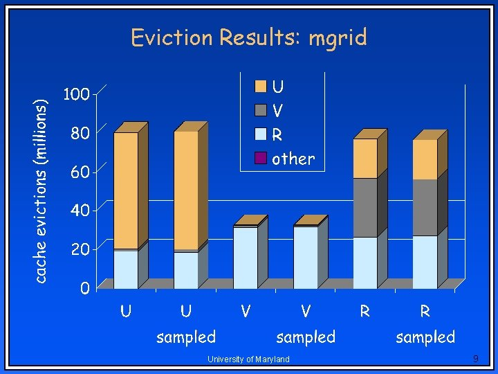 Eviction Results: mgrid University of Maryland 9