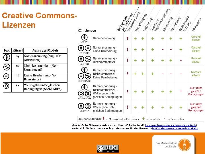 Creative Commons. Lizenzen Diese Grafik der TU Darmstadt wird unter der Lizenz CC BY-SA