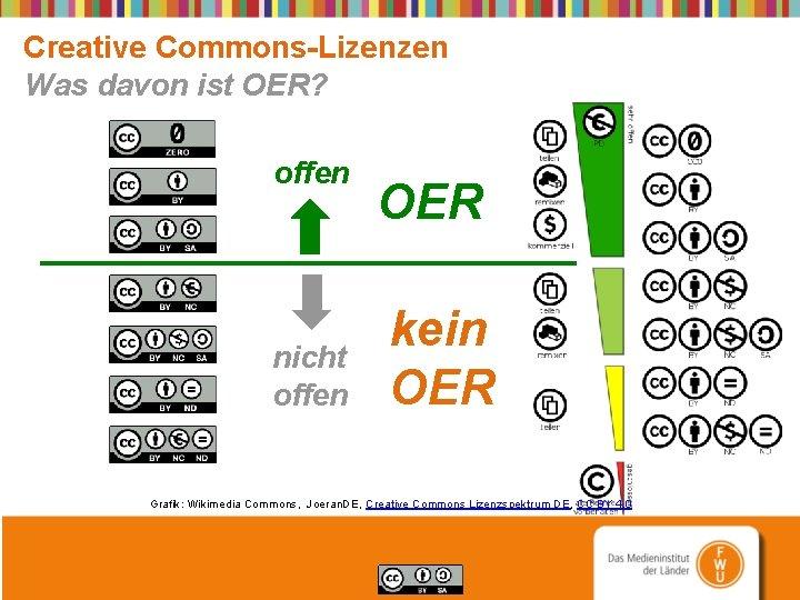 Creative Commons-Lizenzen Was davon ist OER? offen nicht offen OER kein OER Grafik: Wikimedia