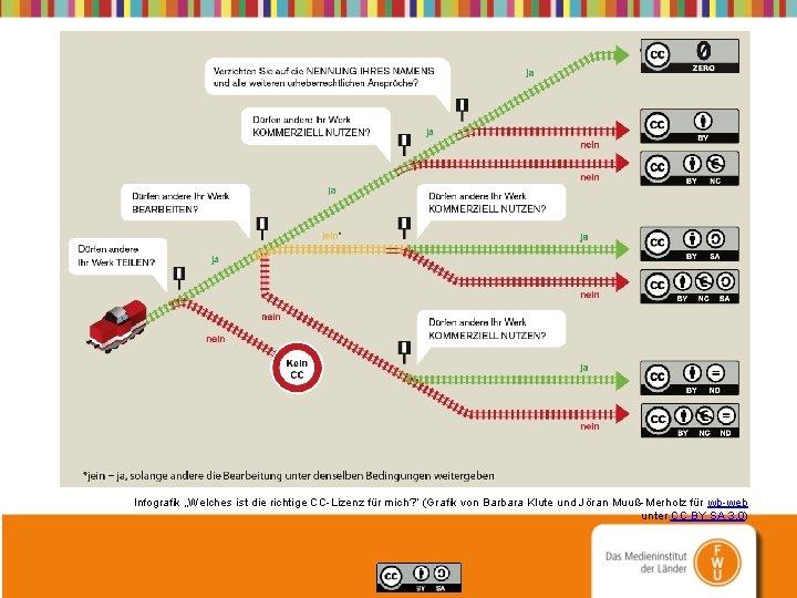 """Infografik """"Welches ist die richtige CC-Lizenz für mich? """" (Grafik von Barbara Klute und"""