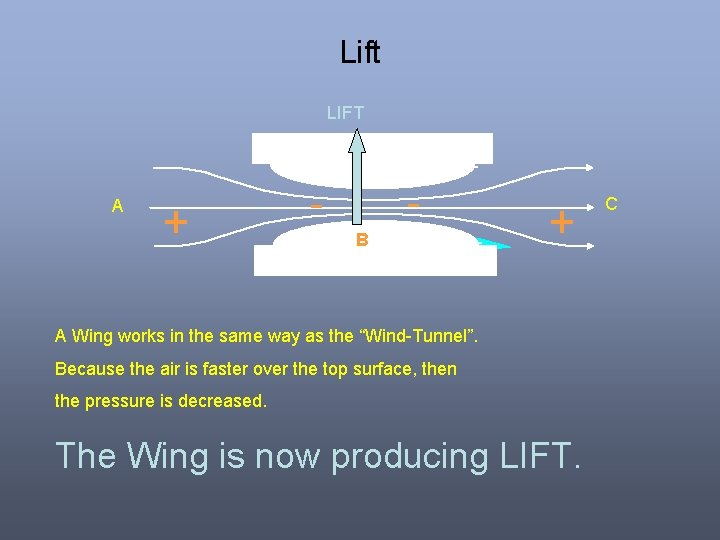 Lift LIFT A + - B + A Wing works in the same way