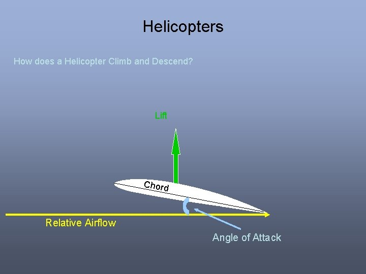 Helicopters How does a Helicopter Climb and Descend? Lift Chord Relative Airflow Angle of