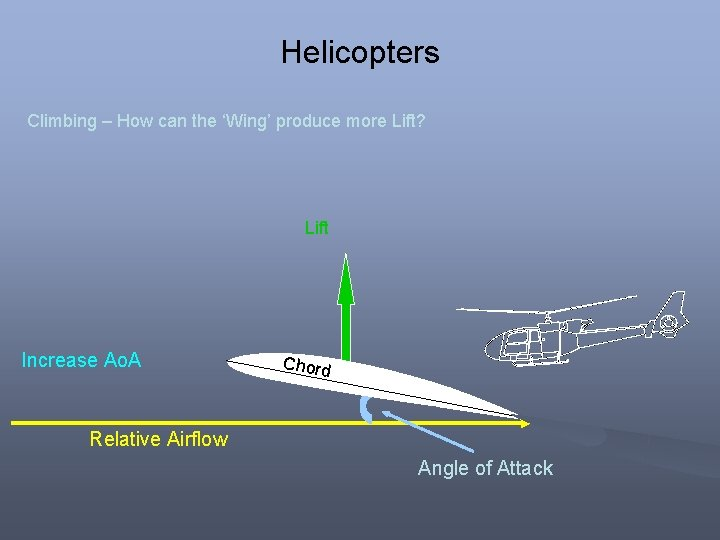 Helicopters Climbing – How can the 'Wing' produce more Lift? Lift Increase Ao. A