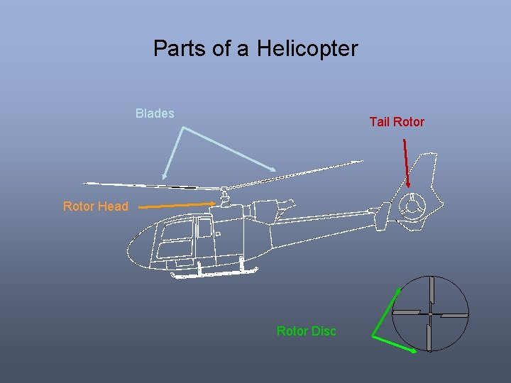 Parts of a Helicopter Blades Tail Rotor Head Rotor Disc