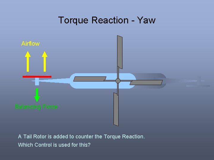 Torque Reaction - Yaw Airflow Balancing Force A Tail Rotor is added to counter