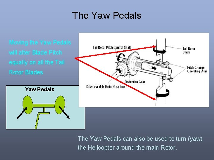 The Yaw Pedals Moving the Yaw Pedals will alter Blade Pitch equally on all