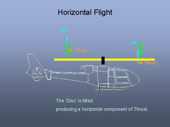 Horizontal Flight Lift Thrust The 'Disc' is tilted, producing a horizontal component of Thrust.