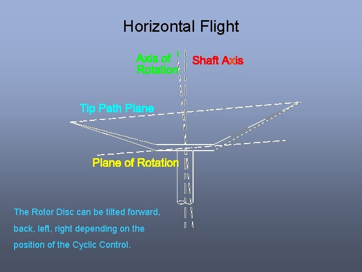 Horizontal Flight The Rotor Disc can be tilted forward, back, left, right depending on