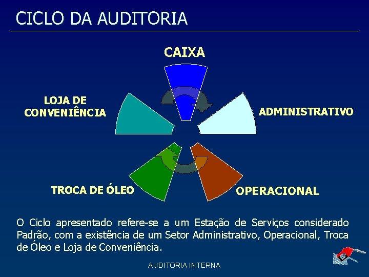 CICLO DA AUDITORIA CAIXA LOJA DE CONVENIÊNCIA ADMINISTRATIVO OPERACIONAL TROCA DE ÓLEO O Ciclo