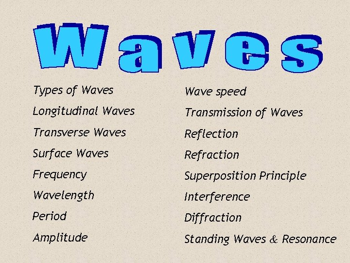 Topic List Types of Waves Wave speed Longitudinal Waves Transmission of Waves Transverse Waves