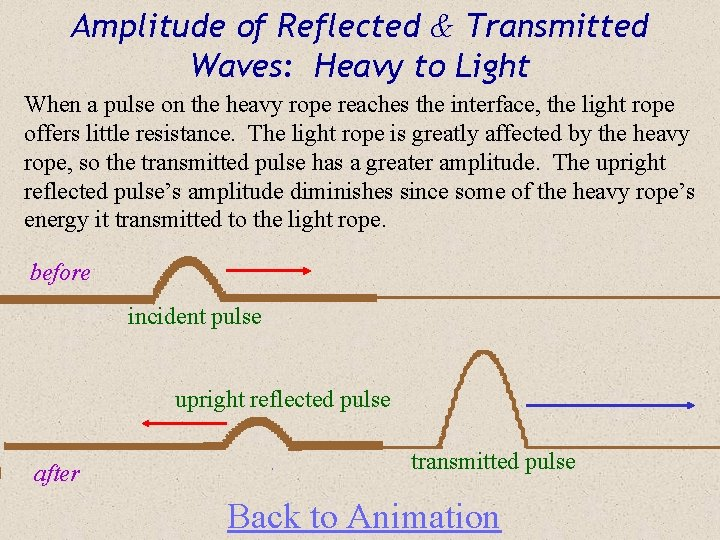 Amplitude of Reflected & Transmitted Waves: Heavy to Light When a pulse on the