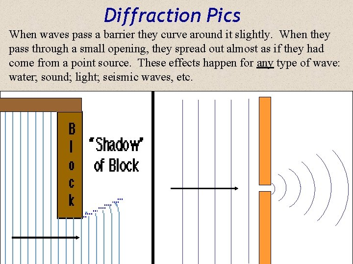 Diffraction Pics When waves pass a barrier they curve around it slightly. When they