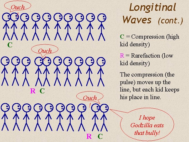 Longitinal Waves (cont. ) Ouch ! C C = Compression (high kid density) Ouch
