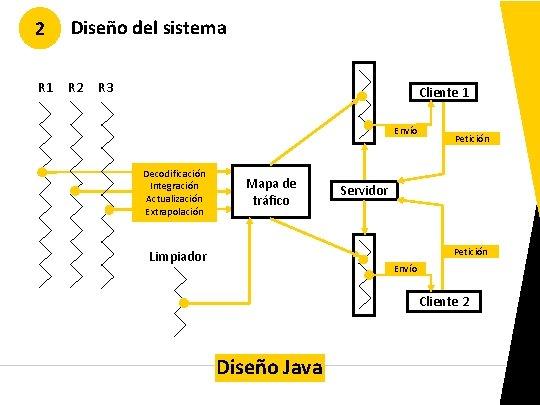 2 Diseño del sistema R 1 R 2 R 3 Cliente 1 Envío Decodificación