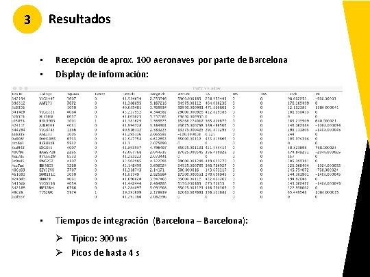 Resultados 3 • • Recepción de aprox. 100 aeronaves por parte de Barcelona Display
