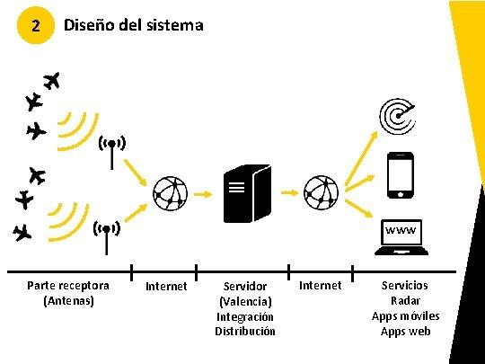 2 Diseño del sistema www Parte receptora (Antenas) Internet Servidor (Valencia) Integración Distribución Internet