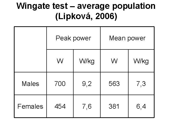 Wingate test – average population (Lipková, 2006) Peak power Mean power W W/kg Males
