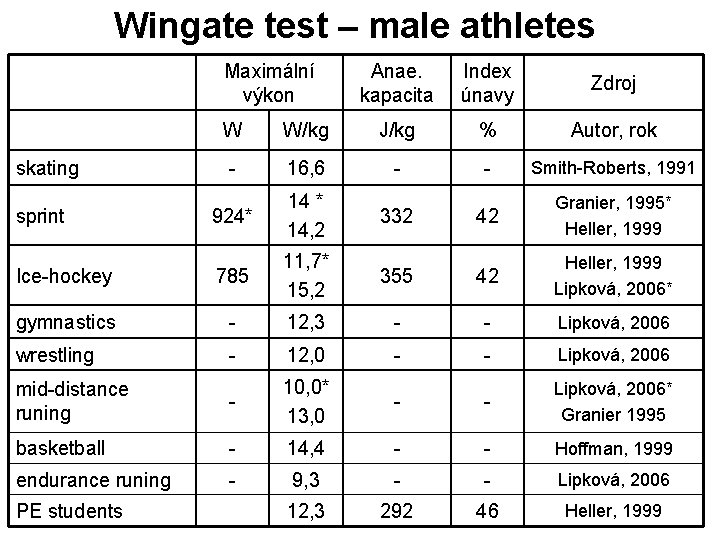 Wingate test – male athletes Maximální výkon Anae. kapacita Index únavy Zdroj W W/kg