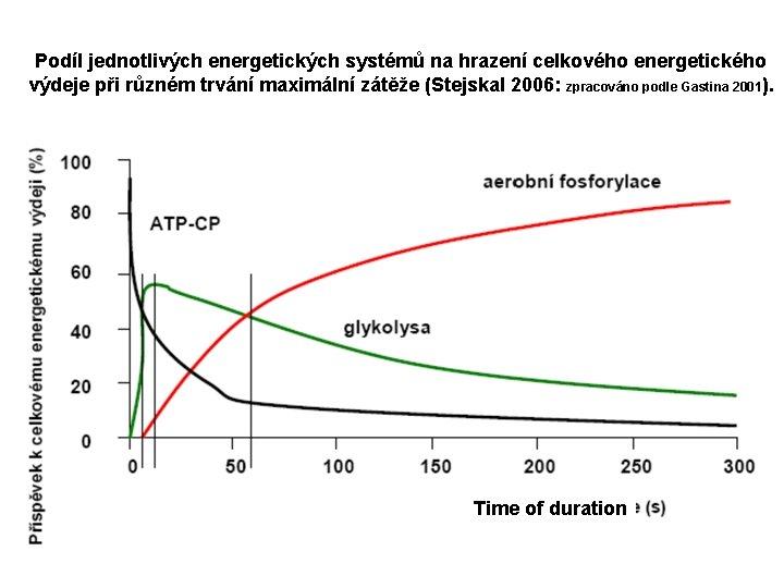 Podíl jednotlivých energetických systémů na hrazení celkového energetického výdeje při různém trvání maximální zátěže