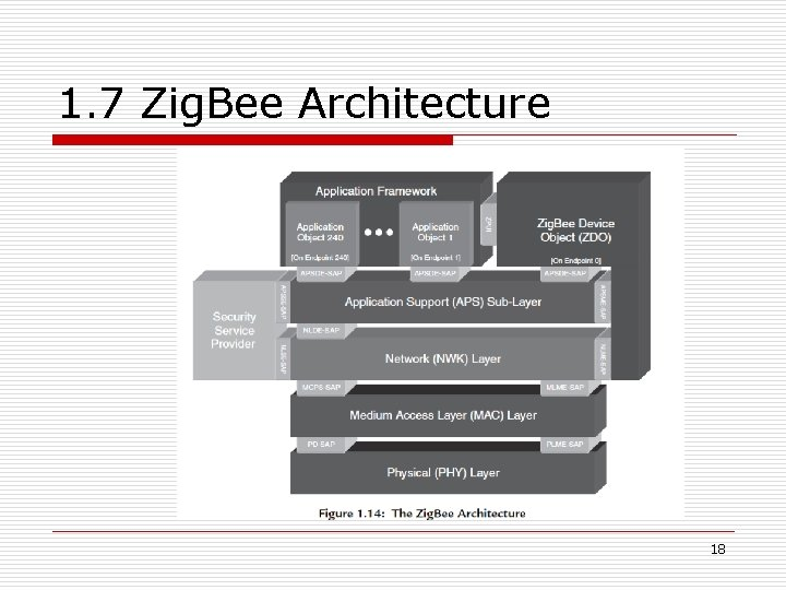1. 7 Zig. Bee Architecture 18
