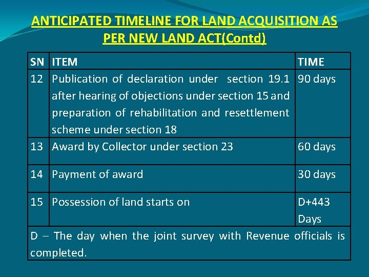ANTICIPATED TIMELINE FOR LAND ACQUISITION AS PER NEW LAND ACT(Contd) SN ITEM TIME 12