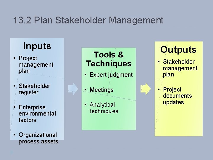 13. 2 Plan Stakeholder Management Inputs • Project management plan • Stakeholder register •