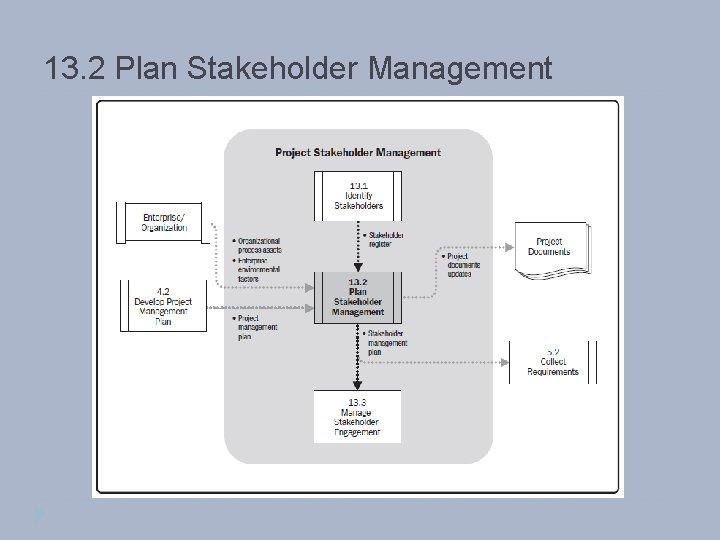 13. 2 Plan Stakeholder Management