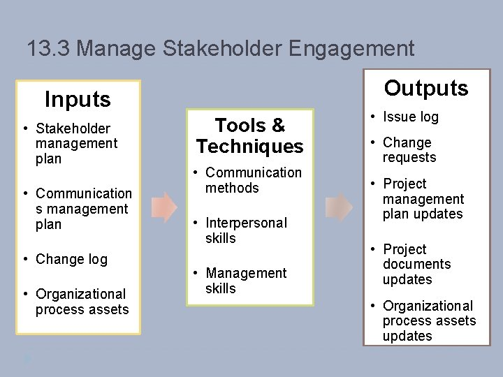 13. 3 Manage Stakeholder Engagement Outputs Inputs • Stakeholder management plan • Communication s