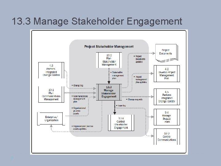 13. 3 Manage Stakeholder Engagement