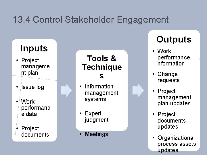 13. 4 Control Stakeholder Engagement Outputs Inputs • Project manageme nt plan • Issue