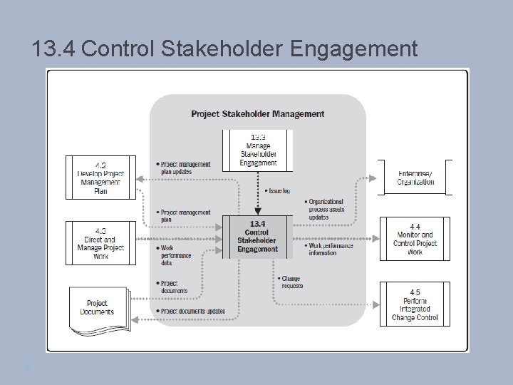 13. 4 Control Stakeholder Engagement