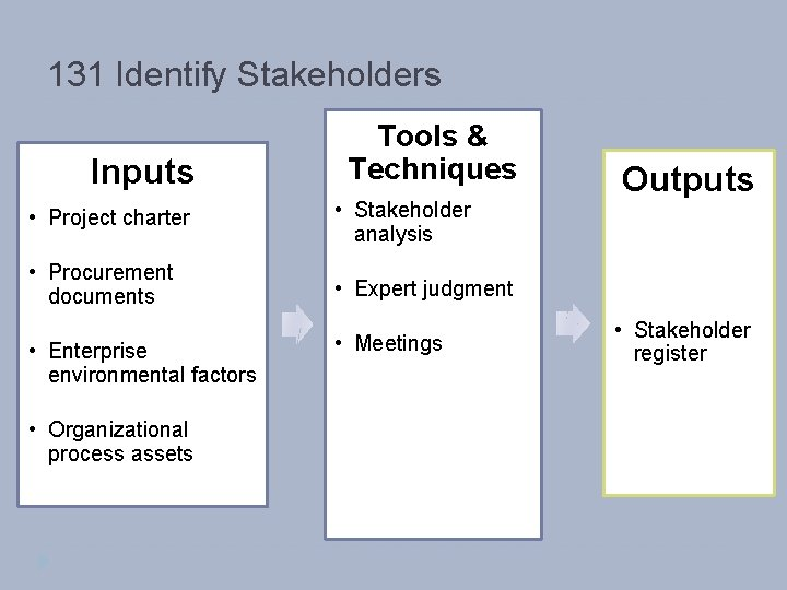 131 Identify Stakeholders Inputs Tools & Techniques • Project charter • Stakeholder analysis •
