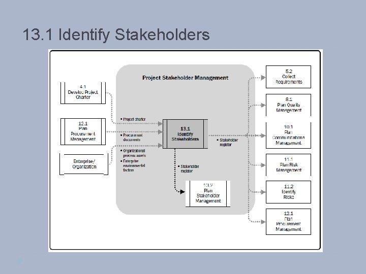13. 1 Identify Stakeholders