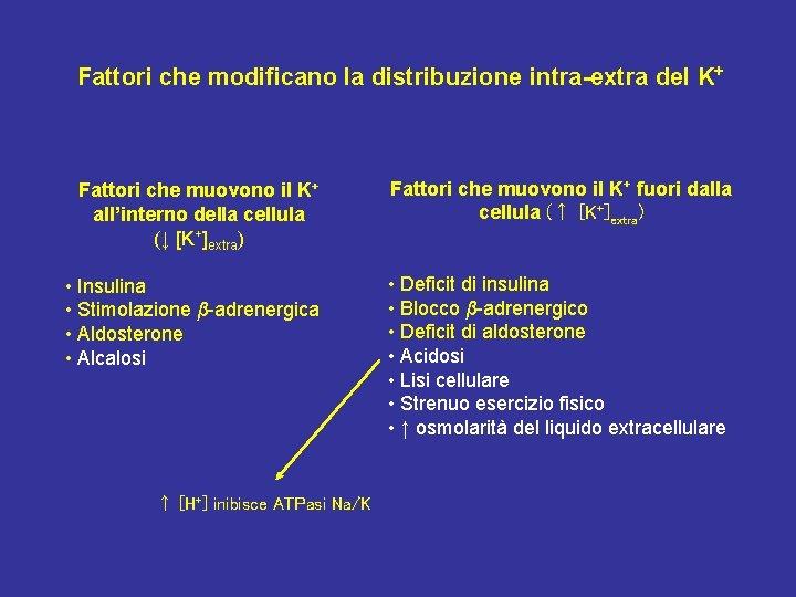 Fattori che modificano la distribuzione intra-extra del K+ Fattori che muovono il K+ all'interno