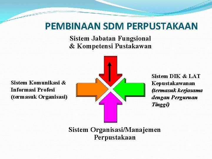 PEMBINAAN SDM PERPUSTAKAAN Sistem Jabatan Fungsional & Kompetensi Pustakawan Sistem Komunikasi & Informasi Profesi