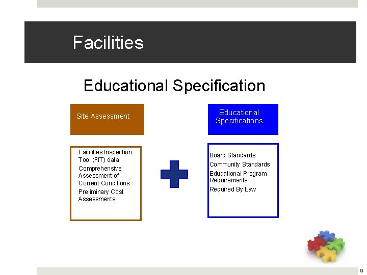 Facilities Educational Specification Site Assessment Facilities Inspection Tool (FIT) data Comprehensive Assessment of Current