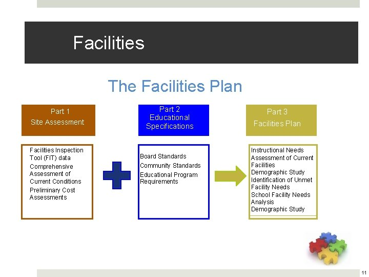 Facilities The Facilities Plan Part 1 Site Assessment Facilities Inspection Tool (FIT) data Comprehensive